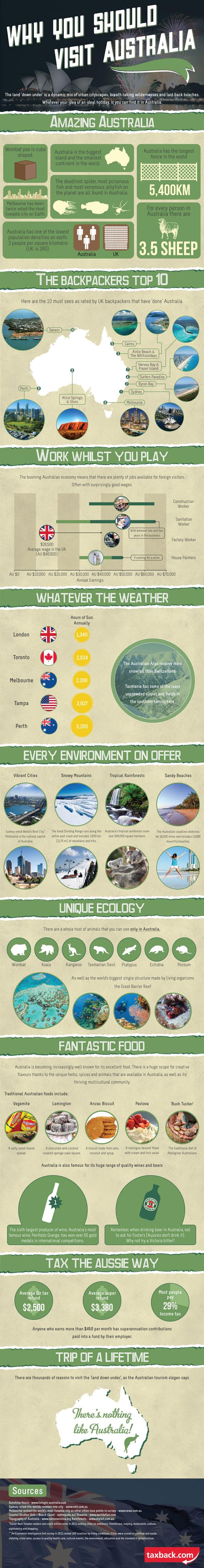 Pourquoi vous devriez visiter l'Australie ?